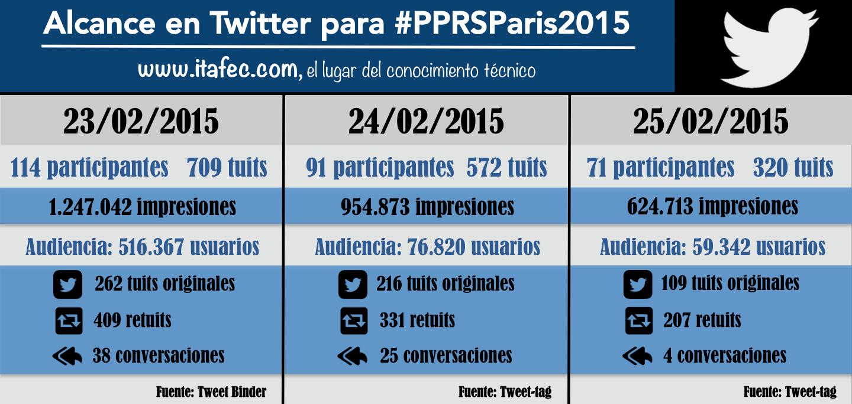 Alcance en Twitter de #PPRSParis2015