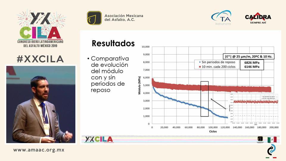 PERIODOS DE REPOSO Y CALENTAMIENTO INTERNO EN MEZCLAS ASFÁLTICAS