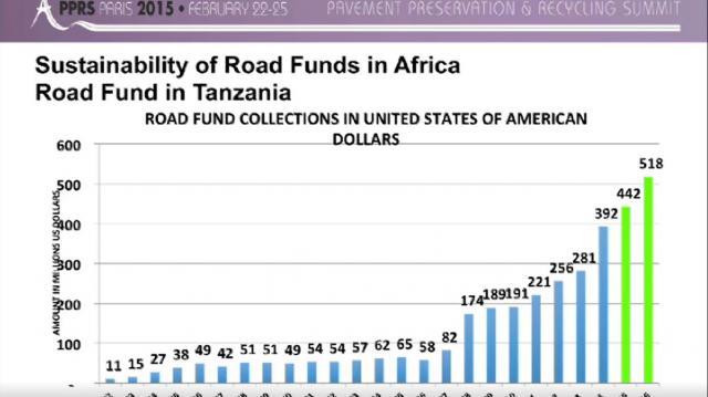 Financiación del mantenimiento vial en África